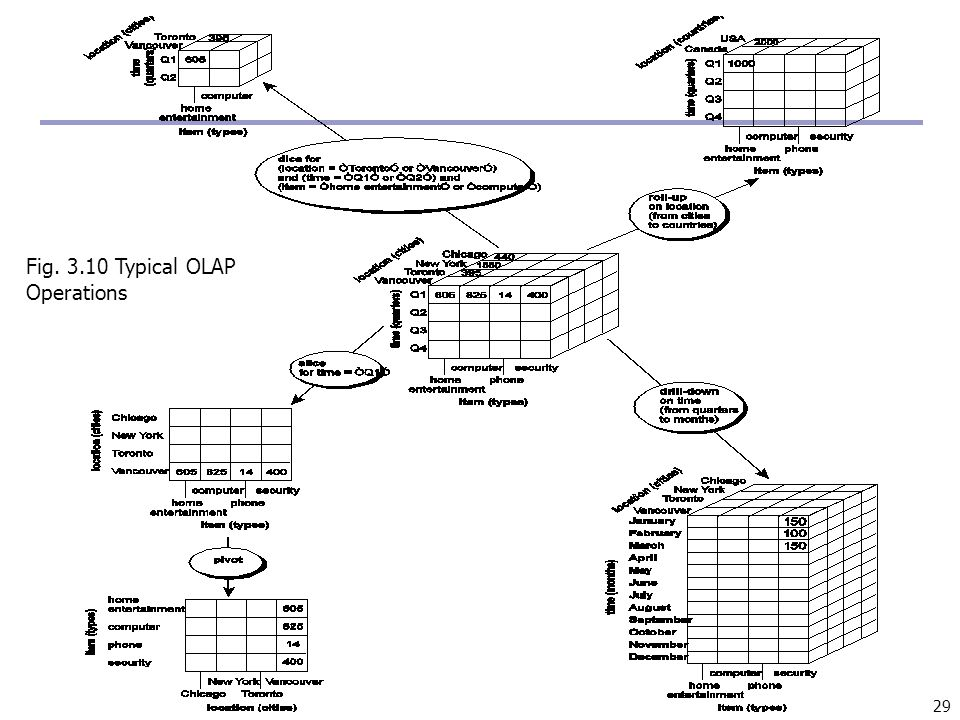 29 Fig. 3.10 Typical OLAP Operations