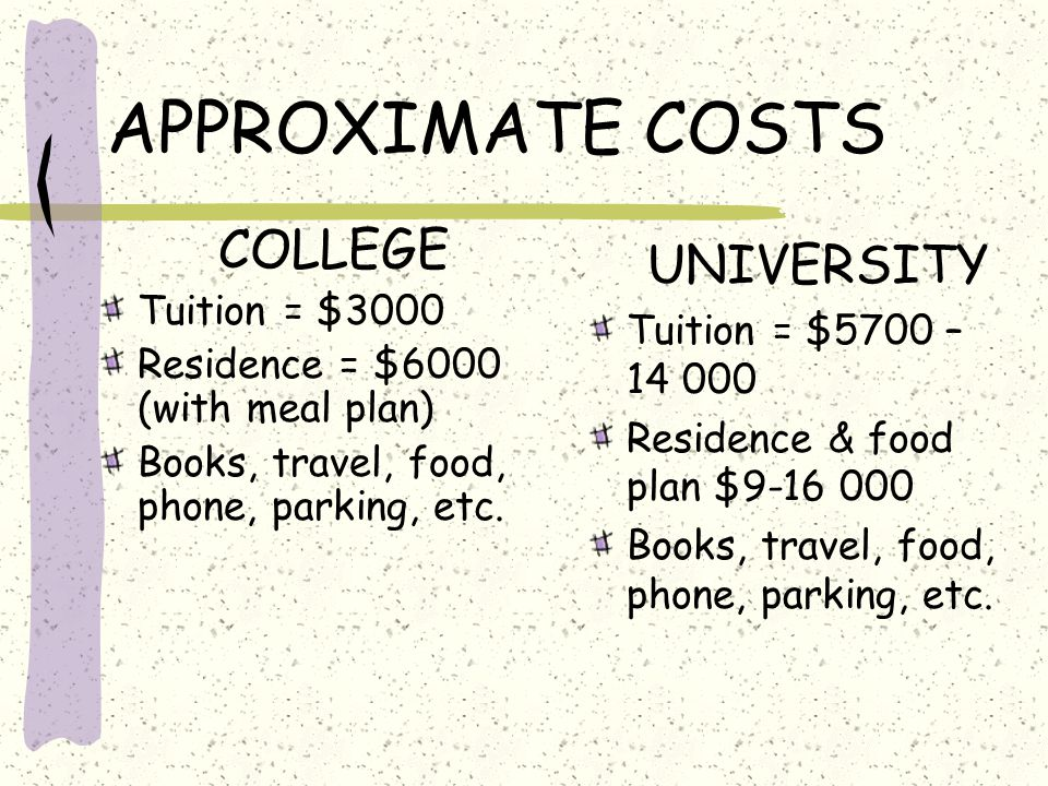 APPROXIMATE COSTS COLLEGE Tuition = $3000 Residence = $6000 (with meal plan) Books, travel, food, phone, parking, etc. UNIVERSITY Tuition = $5700 – 14
