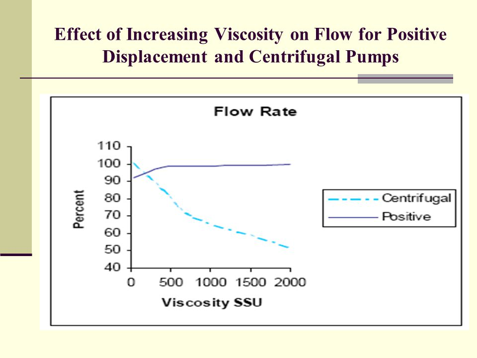 Comparison of Efficiency vs. Head between Positive Displacement and Centrifugal Pumps