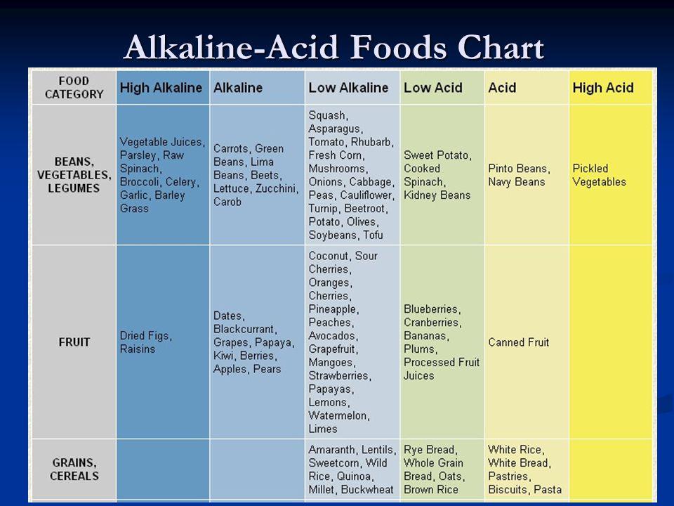 Alkaline-Acid Foods Chart
