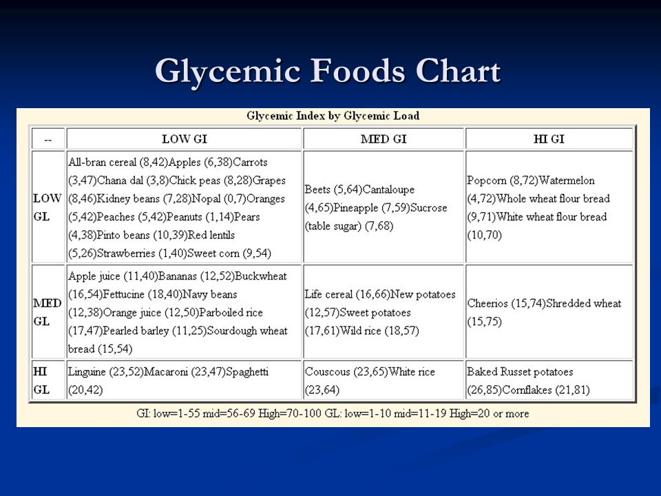 Glycemic Foods Chart