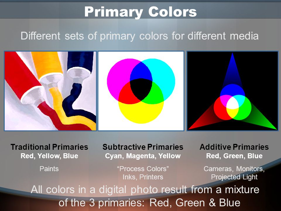 Color Theory Just as a cake can be described by the relativeamounts of sugar, flour, eggs, it contains, so a pixel's color is described by the proportions of its ingredients: the 3 primary colors Just as a cake can be described by the relative amounts of sugar, flour, eggs, it contains, so a pixel's color is described by the proportions of its ingredients: the 3 primary colors Part 1
