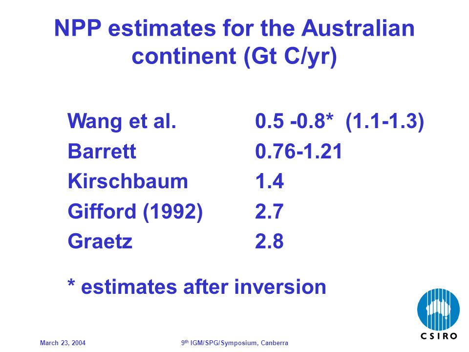March 23, 20049 th IGM/SPG/Symposium, Canberra NPP estimates for the Australian continent (Gt C/yr) Wang et al.
