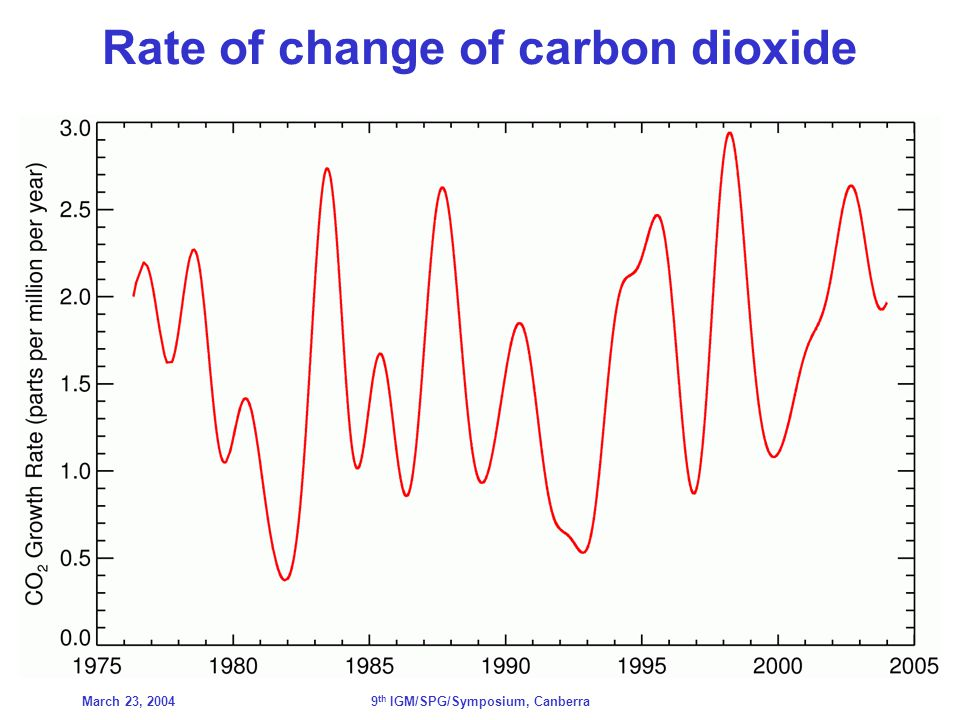 March 23, 20049 th IGM/SPG/Symposium, Canberra Rate of change of carbon dioxide
