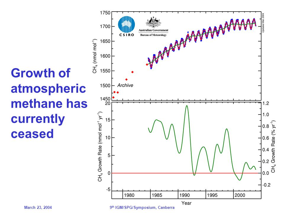 March 23, 20049 th IGM/SPG/Symposium, Canberra Growth of atmospheric methane has currently ceased