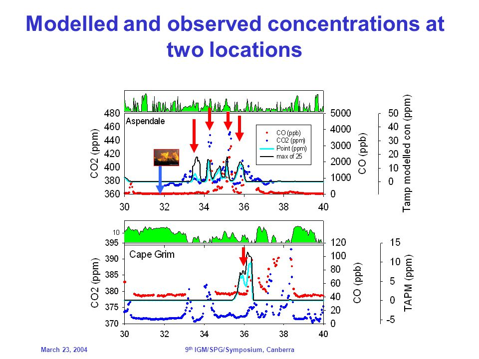 March 23, 20049 th IGM/SPG/Symposium, Canberra Modelled and observed concentrations at two locations
