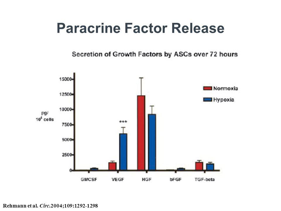 Paracrine Factor Release Rehmann et al. Circ.2004;109:1292-1298