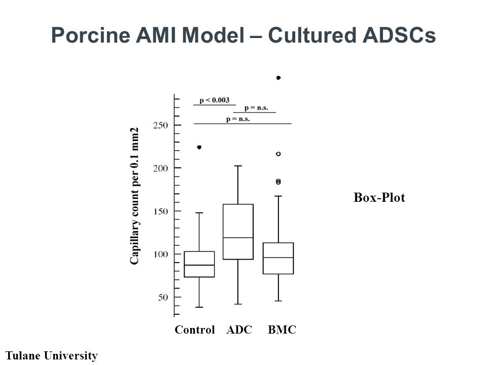 Porcine AMI Model – Cultured ADSCs Box-Plot Control ADC BMC Tulane University