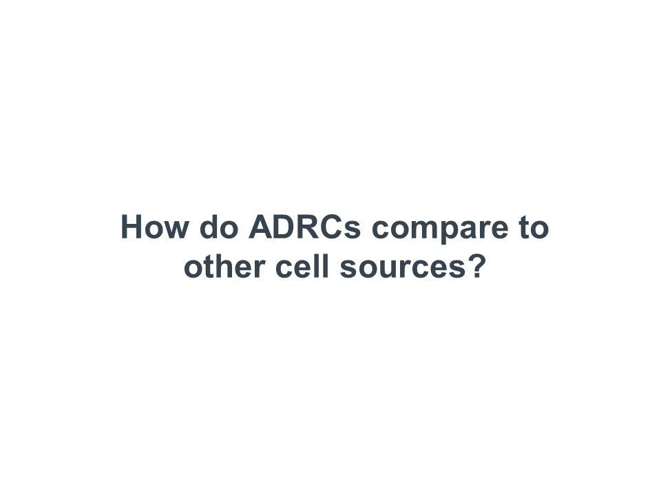 Cultured Adipose and Bone Marrow - CD Comparison ADSC MSC ADSC MSC CD29 CD44 CD71 CD90 CD45 CD31 CD105 SH3 CD34