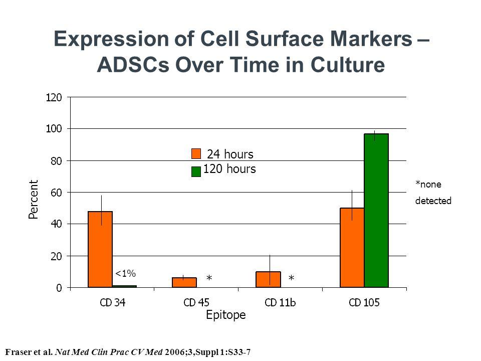 CD34 bright : 56.5% CD31 bright : 6.8% 'Fresh' ADRCs CD Marker Expression Representative of freshly isolated ADRCs; analysis using FACSDiva Alfonso et al.