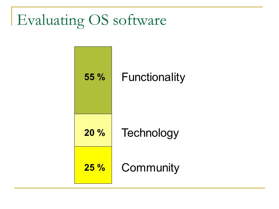 Evaluating OS software Functionality Technology Community 55 % 25 % 20 %