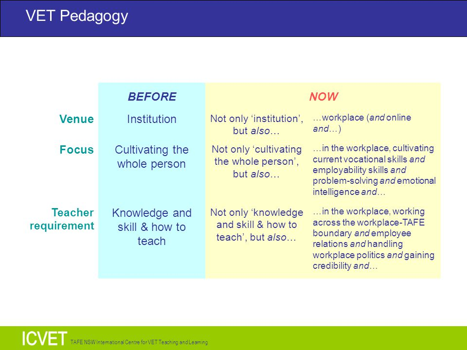 TAFE NSW International Centre for VET Teaching and Learning VET Pedagogy BEFORENOW VenueInstitution Not only 'institution', but also… …workplace (and online and…) FocusCultivating the whole person Not only 'cultivating the whole person', but also… …in the workplace, cultivating current vocational skills and employability skills and problem-solving and emotional intelligence and… Teacher requirement Knowledge and skill & how to teach Not only 'knowledge and skill & how to teach', but also… …in the workplace, working across the workplace-TAFE boundary and employee relations and handling workplace politics and gaining credibility and…