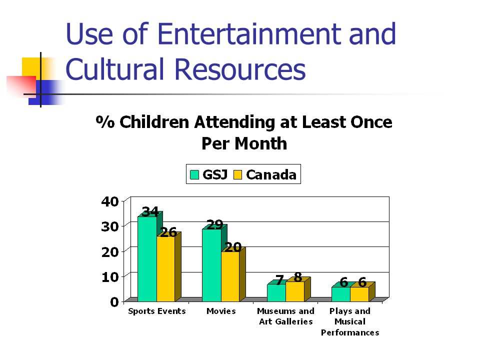 Use of Entertainment and Cultural Resources
