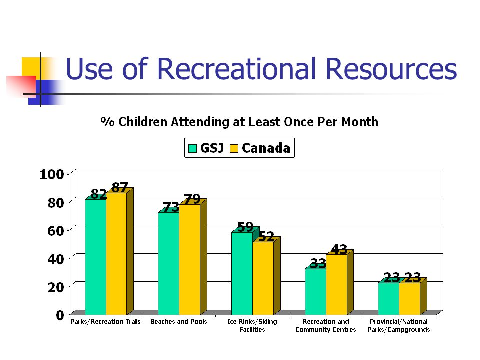 Use of Recreational Resources