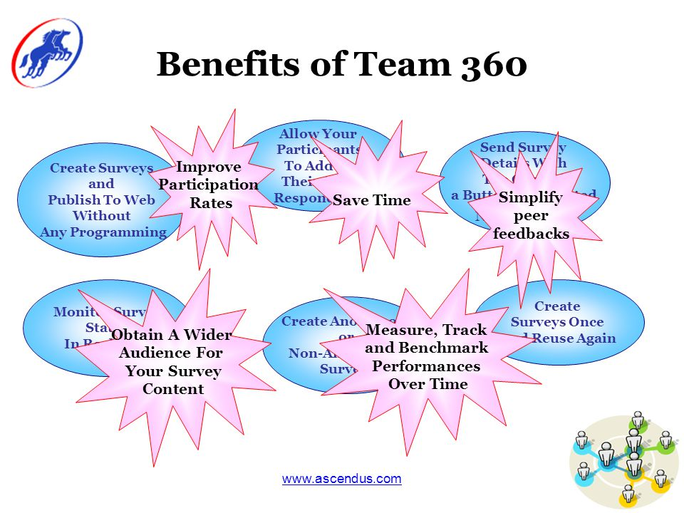 www.ascendus.com Benefits of Team 360 Create Surveys and Publish To Web Without Any Programming Allow Your Participants To Add In Their Own Respondents Send Survey Details With The Click of a Button (Automated Notifications ) Monitor Survey Status In Real Time Create Surveys Once and Reuse Again Create Anonymous or Non-Anonymous Surveys Improve Participation Rates Measure, Track and Benchmark Performances Over Time Obtain A Wider Audience For Your Survey Content Simplify peer feedbacks Save Time