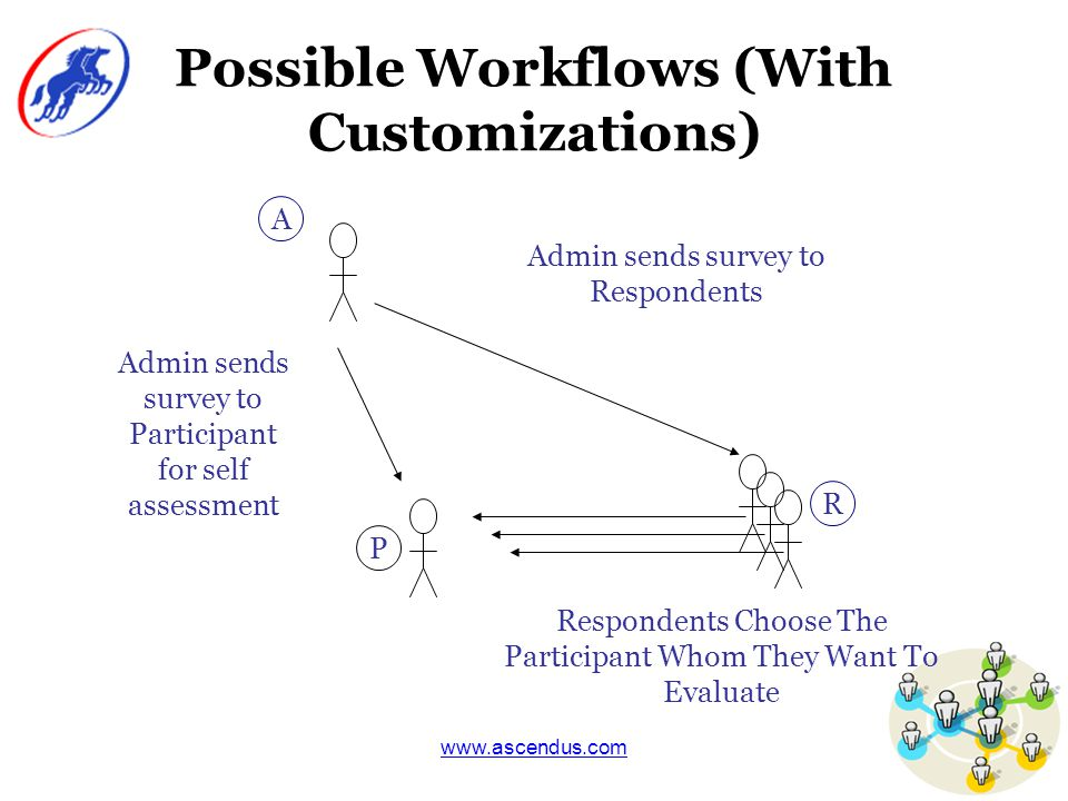 www.ascendus.com Possible Workflows (With Customizations) Admin sends survey to Participant for self assessment A P Respondents Choose The Participant Whom They Want To Evaluate R Admin sends survey to Respondents