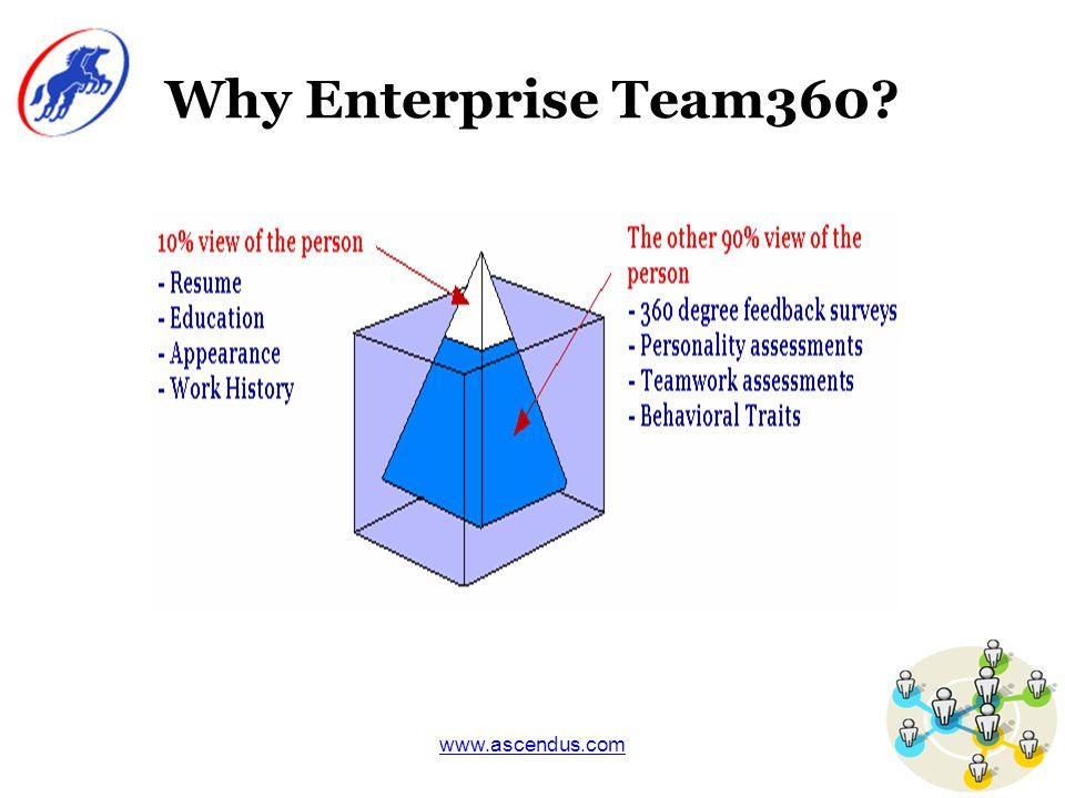 www.ascendus.com The Enterprise Team360 Framework