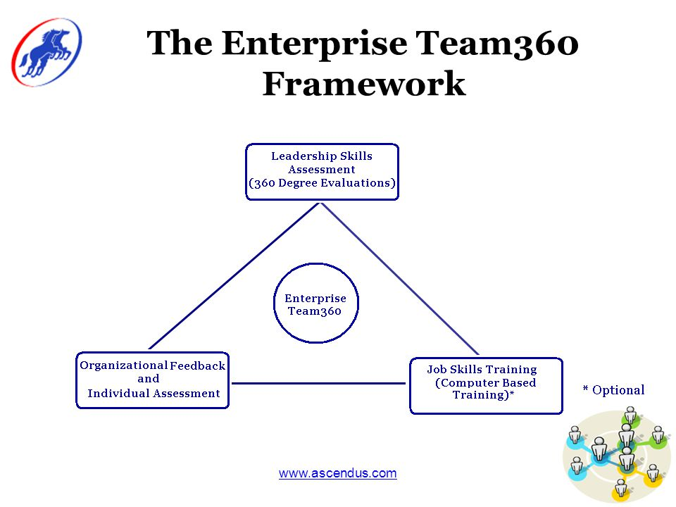 www.ascendus.com The Enterprise Team360 Framework