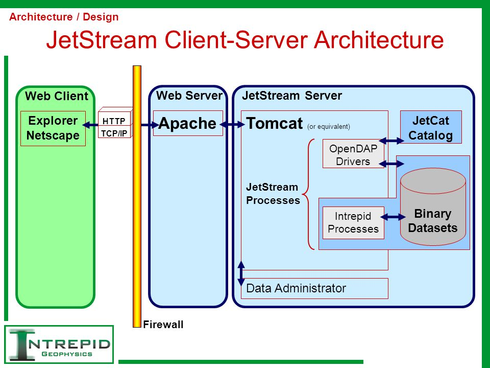 JetStream Client-Server Architecture Apache Web Server Explorer Netscape Web Client TCP/IP HTTP Firewall Tomcat (or equivalent) JetStream Processes JetStream Server JetCat Catalog OpenDAP Drivers Intrepid Processes Data Administrator Binary Datasets Architecture / Design