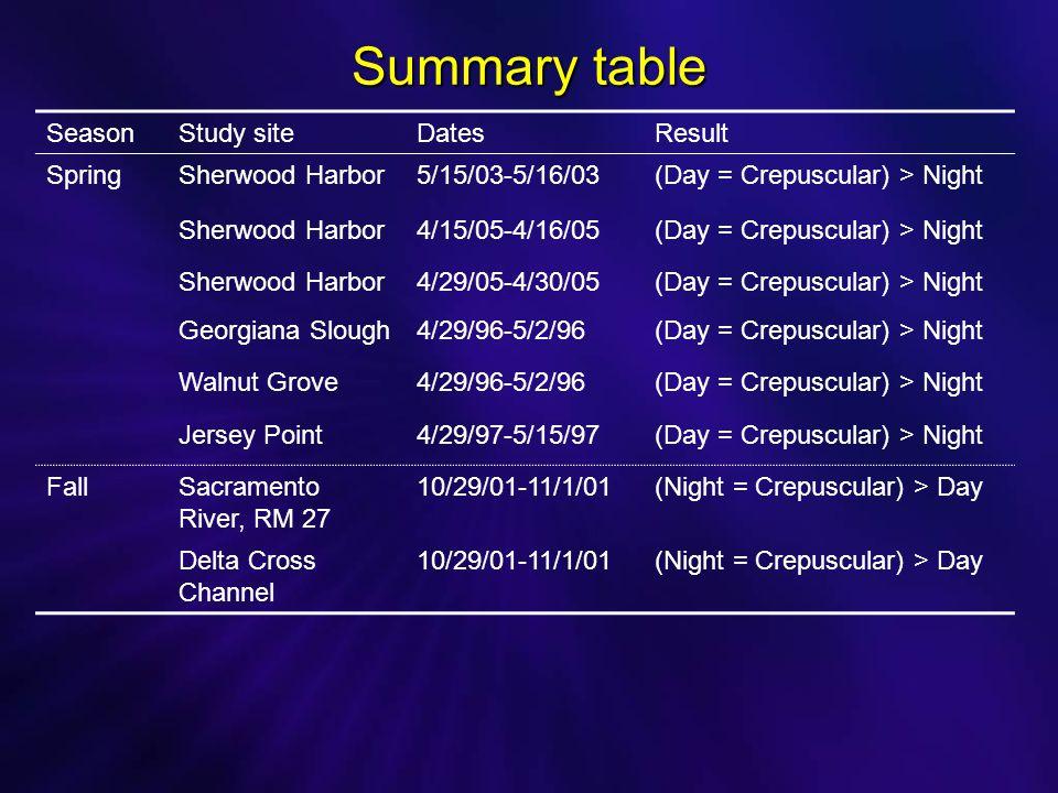 Summary table SeasonStudy siteDatesResult SpringSherwood Harbor5/15/03-5/16/03(Day = Crepuscular) > Night Sherwood Harbor4/15/05-4/16/05(Day = Crepuscular) > Night Sherwood Harbor4/29/05-4/30/05(Day = Crepuscular) > Night Georgiana Slough4/29/96-5/2/96(Day = Crepuscular) > Night Walnut Grove4/29/96-5/2/96(Day = Crepuscular) > Night Jersey Point4/29/97-5/15/97(Day = Crepuscular) > Night FallSacramento River, RM 27 10/29/01-11/1/01(Night = Crepuscular) > Day Delta Cross Channel 10/29/01-11/1/01(Night = Crepuscular) > Day