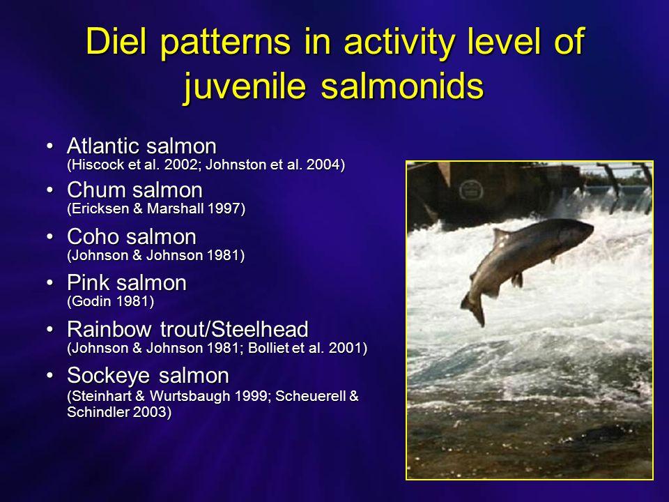 Diel patterns in activity level of juvenile salmonids Atlantic salmonAtlantic salmon (Hiscock et al.