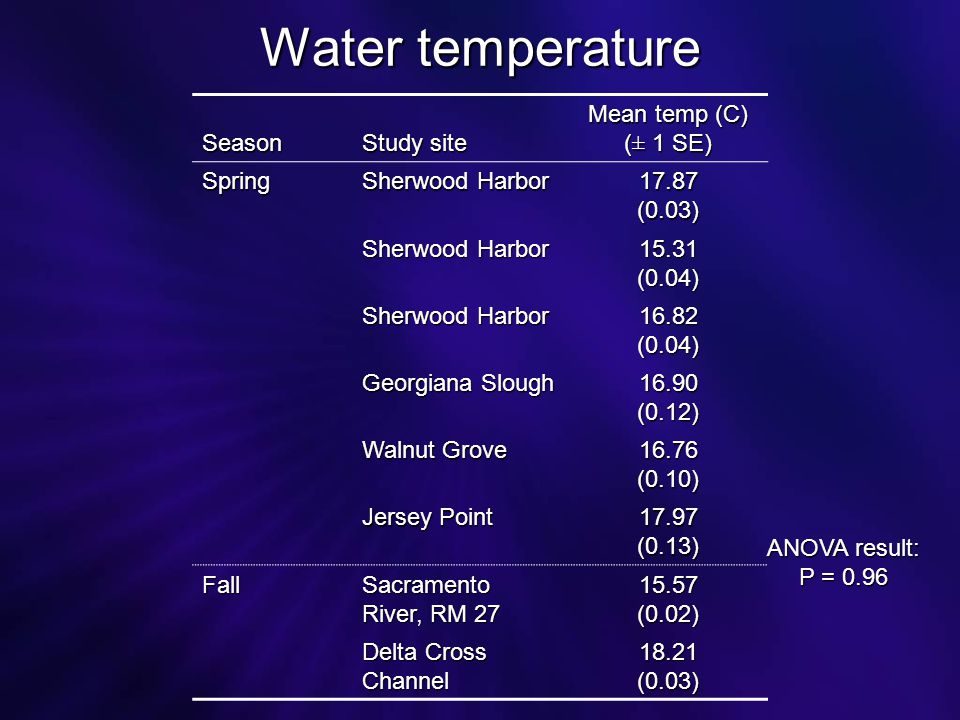 Water temperature Season Study site Mean temp (C) (± 1 SE) Spring Sherwood Harbor 17.87(0.03) 15.31(0.04) 16.82(0.04) Georgiana Slough 16.90(0.12) Walnut Grove 16.76(0.10) Jersey Point 17.97(0.13) Fall Sacramento River, RM 27 15.57(0.02) Delta Cross Channel 18.21(0.03) ANOVA result: P = 0.96