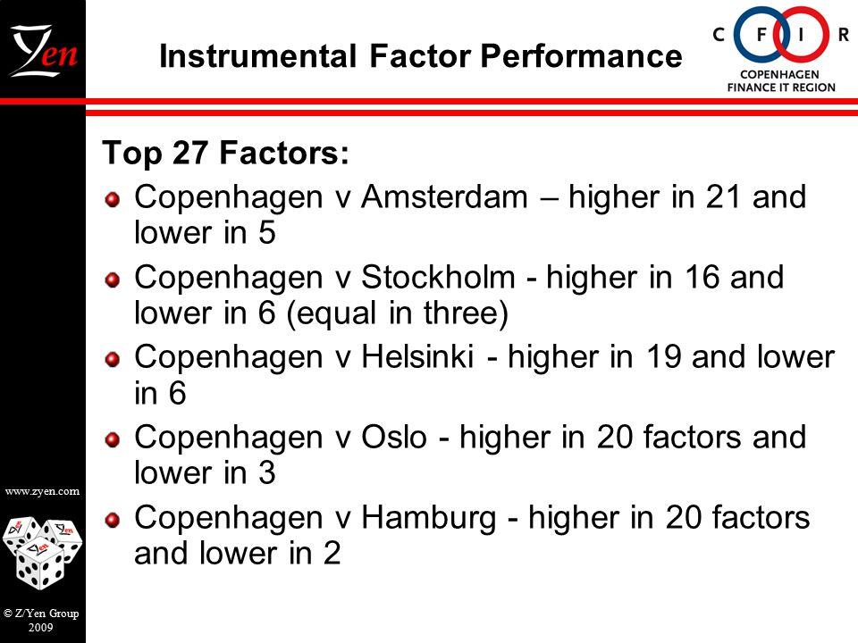 www.zyen.com © Z/Yen Group 2009 Instrumental Factor Performance Top 27 Factors: Copenhagen v Amsterdam – higher in 21 and lower in 5 Copenhagen v Stockholm - higher in 16 and lower in 6 (equal in three) Copenhagen v Helsinki - higher in 19 and lower in 6 Copenhagen v Oslo - higher in 20 factors and lower in 3 Copenhagen v Hamburg - higher in 20 factors and lower in 2