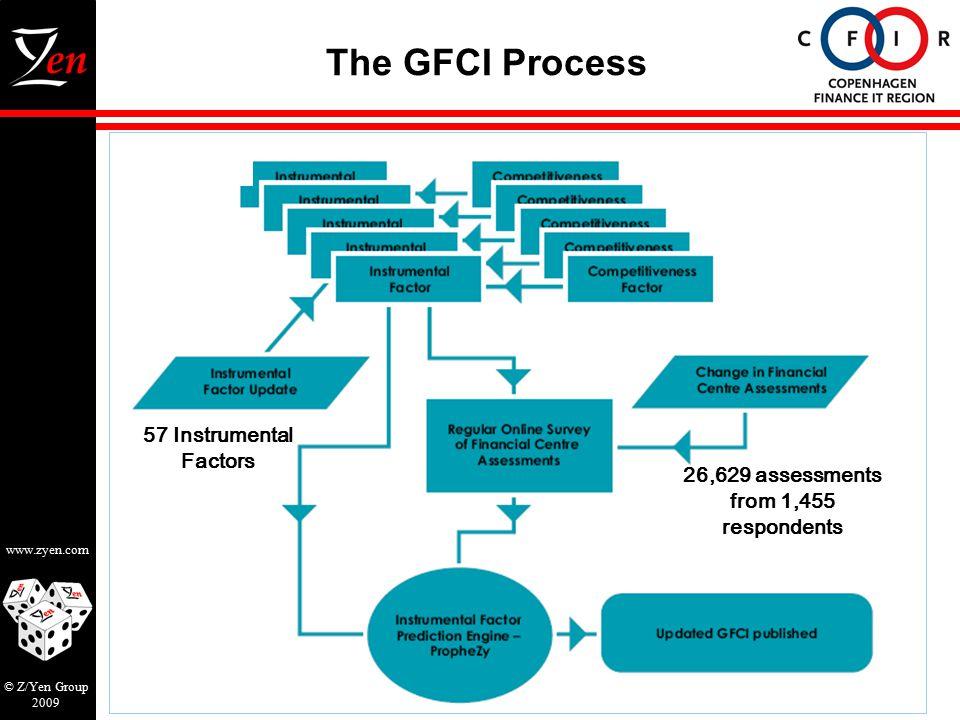 www.zyen.com © Z/Yen Group 2009 The GFCI Process 26,629 assessments from 1,455 respondents 57 Instrumental Factors