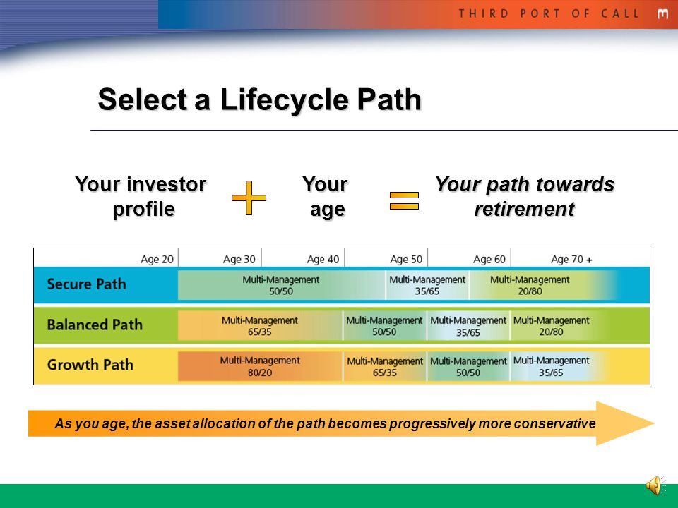 4 Choose your Investments * Select a lifecycle path 3 lifecycle paths available  Based on your age and risk tolerance Choose your own combination of funds 5 multi-management funds or build your own portfolio  Requires more investment knowledge  Requires regular monitoring Based on your investor profile… *Refer to the My Investment Funds document to know the options applicable to your plan or