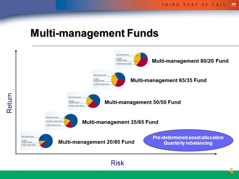 6 Investment Fund GUARANTEED FUNDS5-Year Guaranteed Fund MULTI-MANAGEMENT FUNDSChoice among: 5 Multi-management Funds FIXED INCOME Money Market (Fiera) Bond (Fiera) Barclays Universe Bond Index BALANCED FUNDSConservative Diversified (Fiera) CANADIAN EQUITY Jarislowsky Fraser Canadian Equity McLean Budden Canadian Equity Growth Barclays Active Canadian Equity FOREIGN EQUITY McLean Budden American Equity GE International Equity Bernstein Global Equity Value Build your portfolio (Select your own combination of funds)