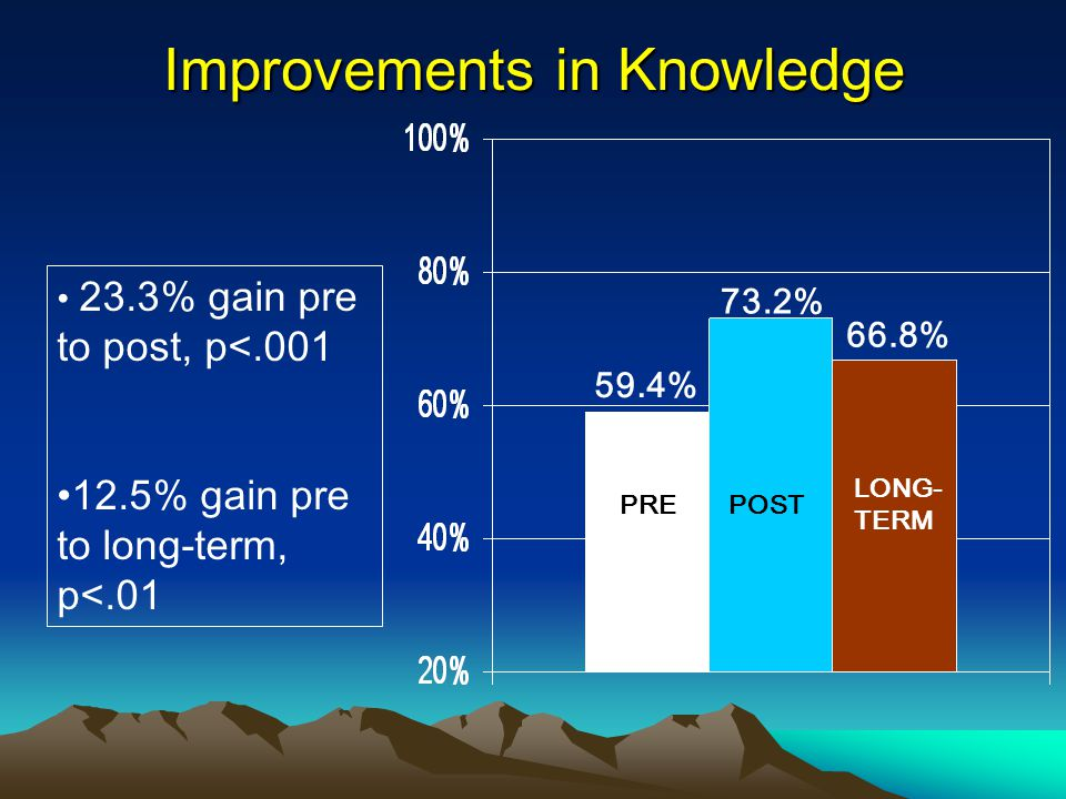 59.4% 73.2% 66.8% 23.3% gain pre to post, p<.001 12.5% gain pre to long-term, p<.01 Improvements in Knowledge PREPOST LONG- TERM