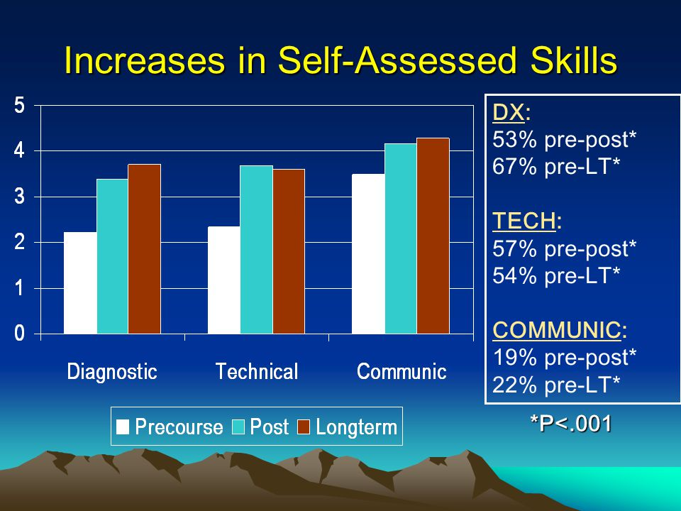 Increases in Self-Assessed Skills DX: 53% pre-post* 67% pre-LT* TECH: 57% pre-post* 54% pre-LT* COMMUNIC: 19% pre-post* 22% pre-LT* *P<.001