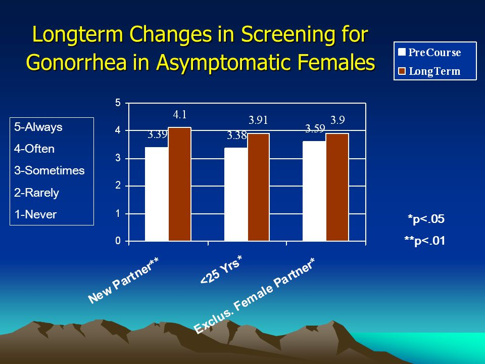 Longterm Changes in Screening for Gonorrhea in Asymptomatic Females 5-Always 4-Often 3-Sometimes 2-Rarely 1-Never *p<.05 **p<.01