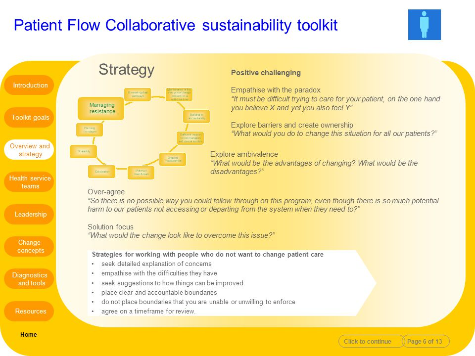 """Patient Flow Collaborative sustainability toolkit Positive challenging Empathise with the paradox """"It must be difficult trying to care for your patien"""