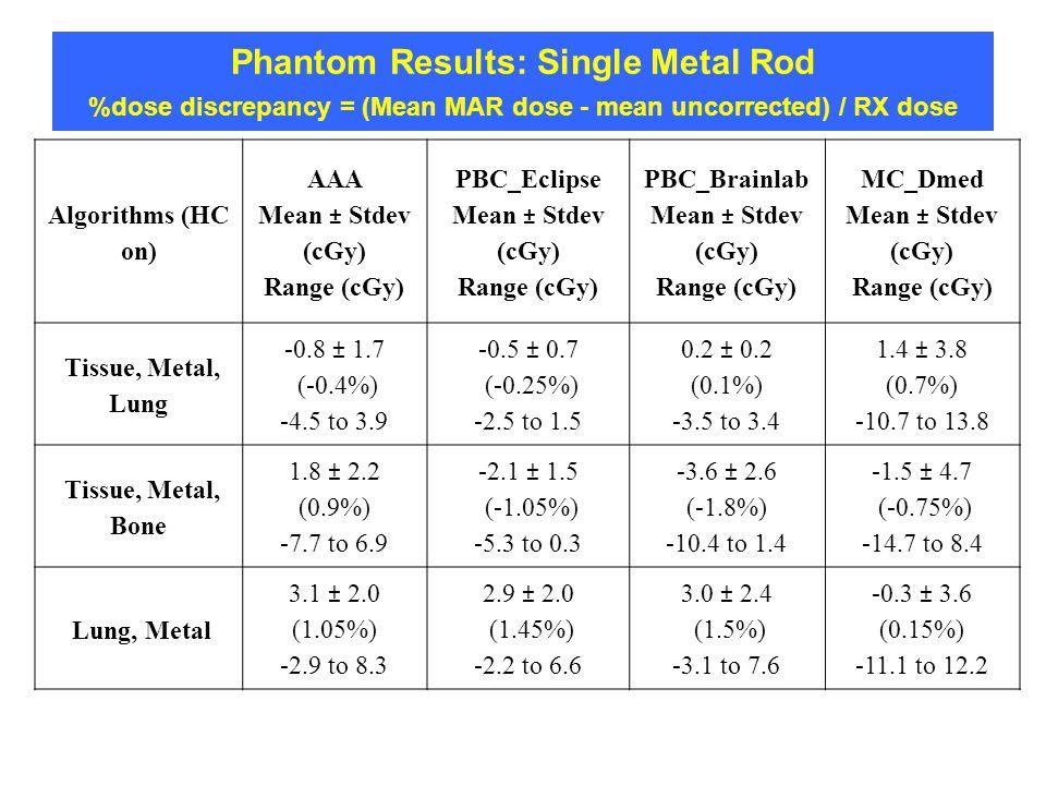 Phantom Results: Single Metal Rod %dose discrepancy = (Mean MAR dose - mean uncorrected) / RX dose Algorithms (HC on) AAA Mean ± Stdev (cGy) Range (cG