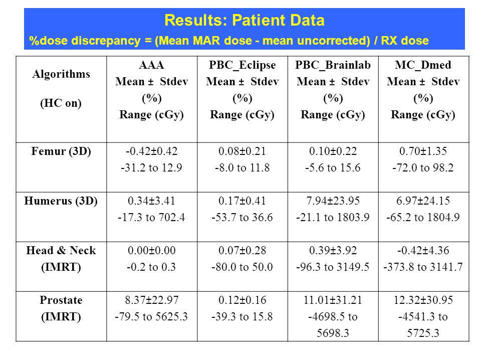 Results: Patient Data %dose discrepancy = (Mean MAR dose - mean uncorrected) / RX dose Algorithms (HC on) AAA Mean ± Stdev (%) Range (cGy) PBC_Eclipse