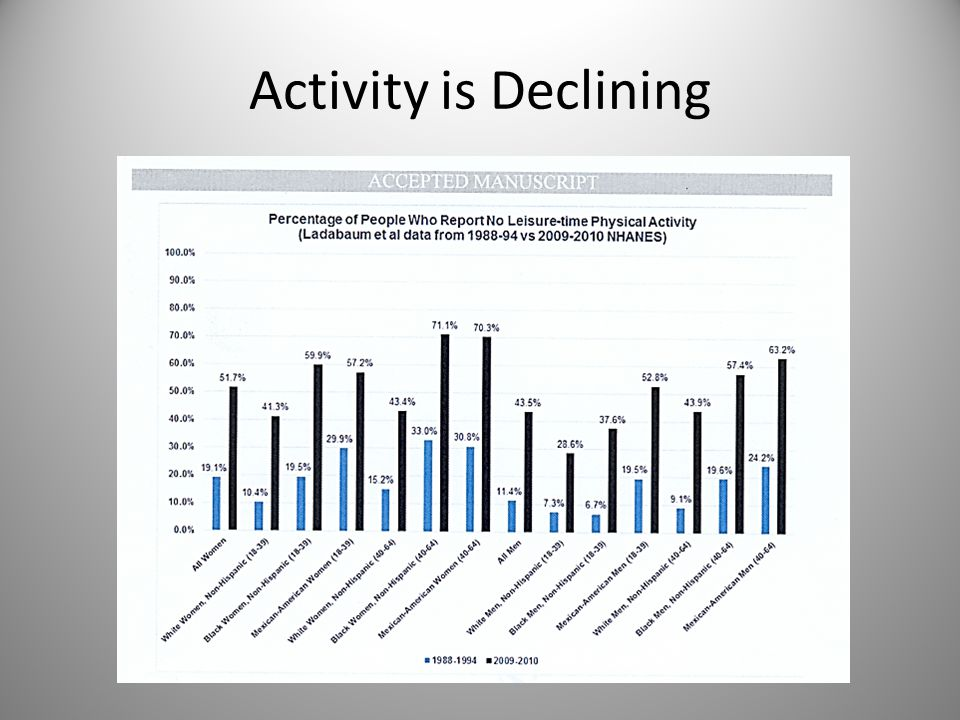Activity is Declining