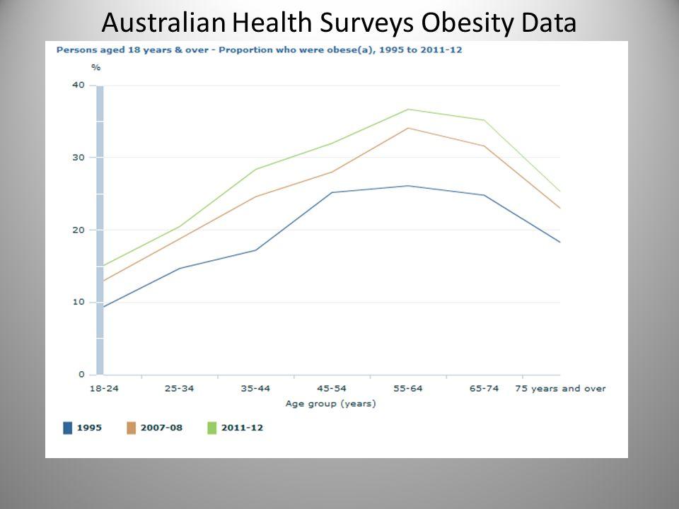 Australian Health Surveys Obesity Data