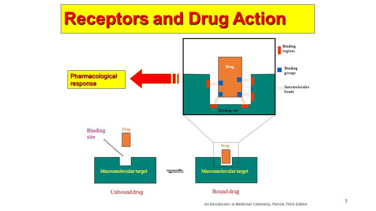 7 Macromolecular target Drug Unbound drug Macromolecular target Drug Bound drug Bindingsite Drug Binding site Binding regions Binding groups Intermole