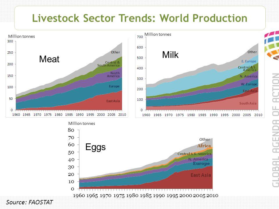 Livestock Sector Trends: World Production Million tonnes Source: FAOSTAT Meat Million tonnes Milk Eggs