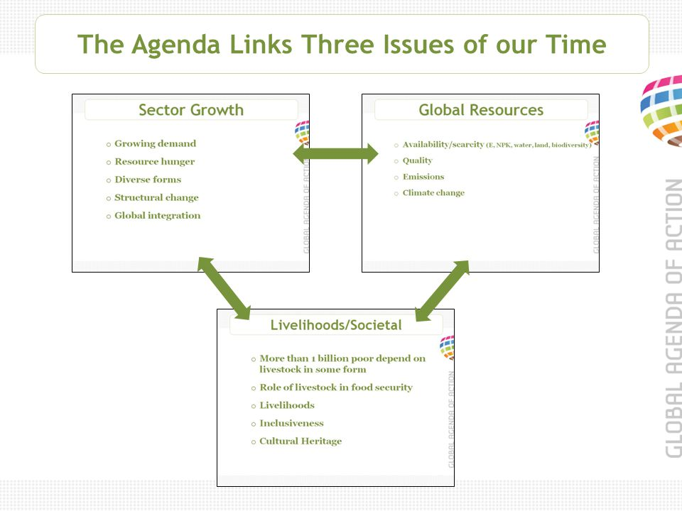 The Agenda Links Three Issues of our Time