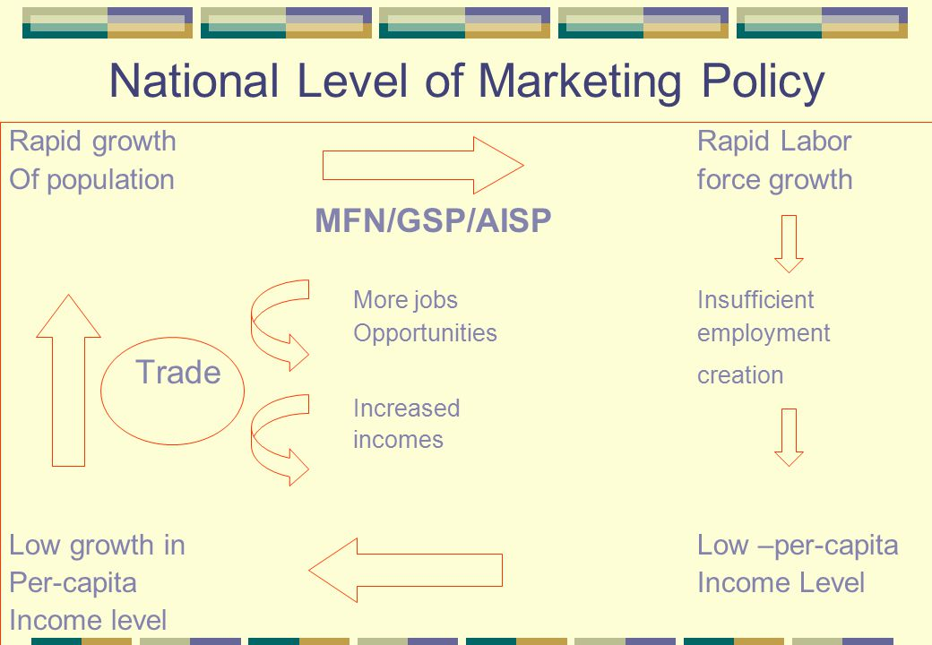 National Level of Marketing Policy Rapid growth Rapid Labor Of population force growth MFN/GSP/AISP More jobsInsufficient Opportunities employment Trade creation Increased incomes Low growth inLow –per-capita Per-capita Income Level Income level