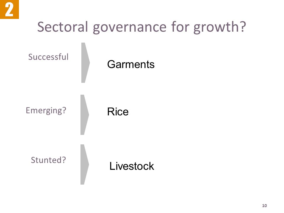 10 Sectoral governance for growth? Emerging? Successful 2 Stunted? Garments Rice Livestock