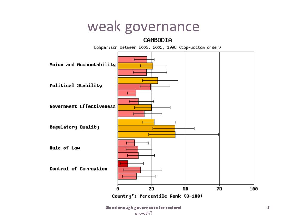 Good enough governance for sectoral growth? 5 weak governance