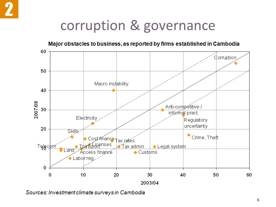 6 corruption & governance 2 Sources: Investment climate surveys in Cambodia Major obstacles to business, as reported by firms established in Cambodia