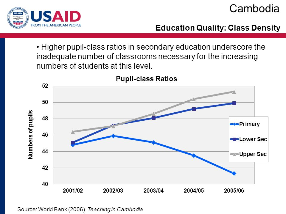 Education Quality: Completion Source: World Bank EdStats Cambodia has had major success in increasing completion rates at the primary level with an average 12.6% increase every 2-3 years.