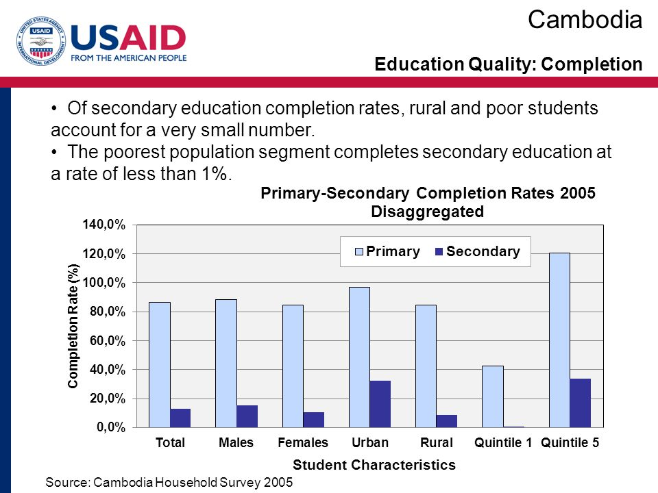 Education Quality: Completion Cambodia Source: Cambodia Household Survey 2005 Of secondary education completion rates, rural and poor students account