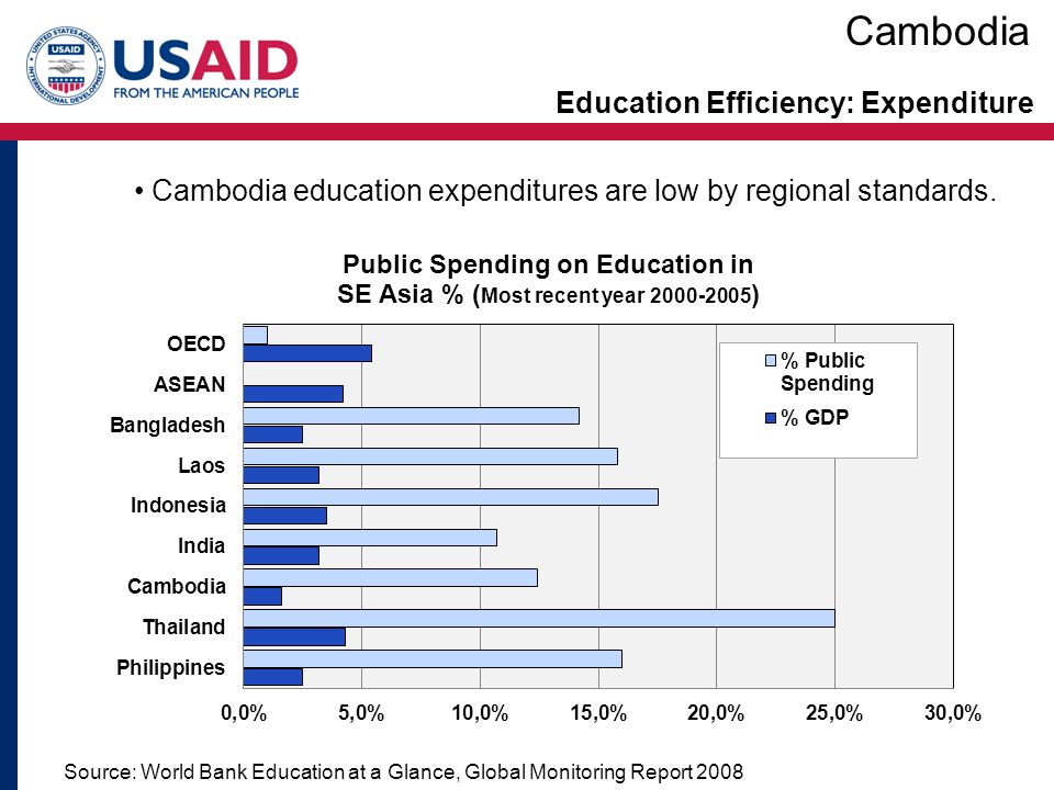 Education Efficiency: Expenditure Source: World Bank Education at a Glance, Global Monitoring Report 2008 Cambodia Cambodia education expenditures are