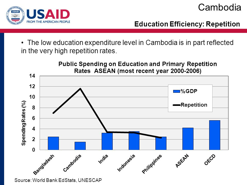 Education Efficiency: Repetition Cambodia Few Cambodian children seem to get through primary education without repeating grades.