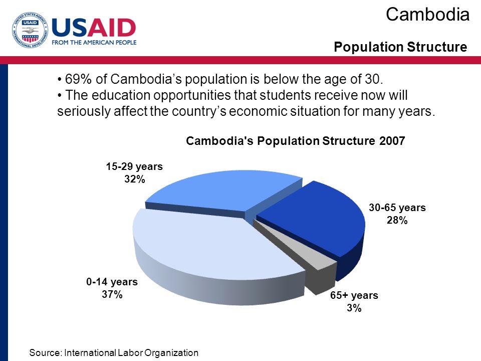 Education Policy Cambodia